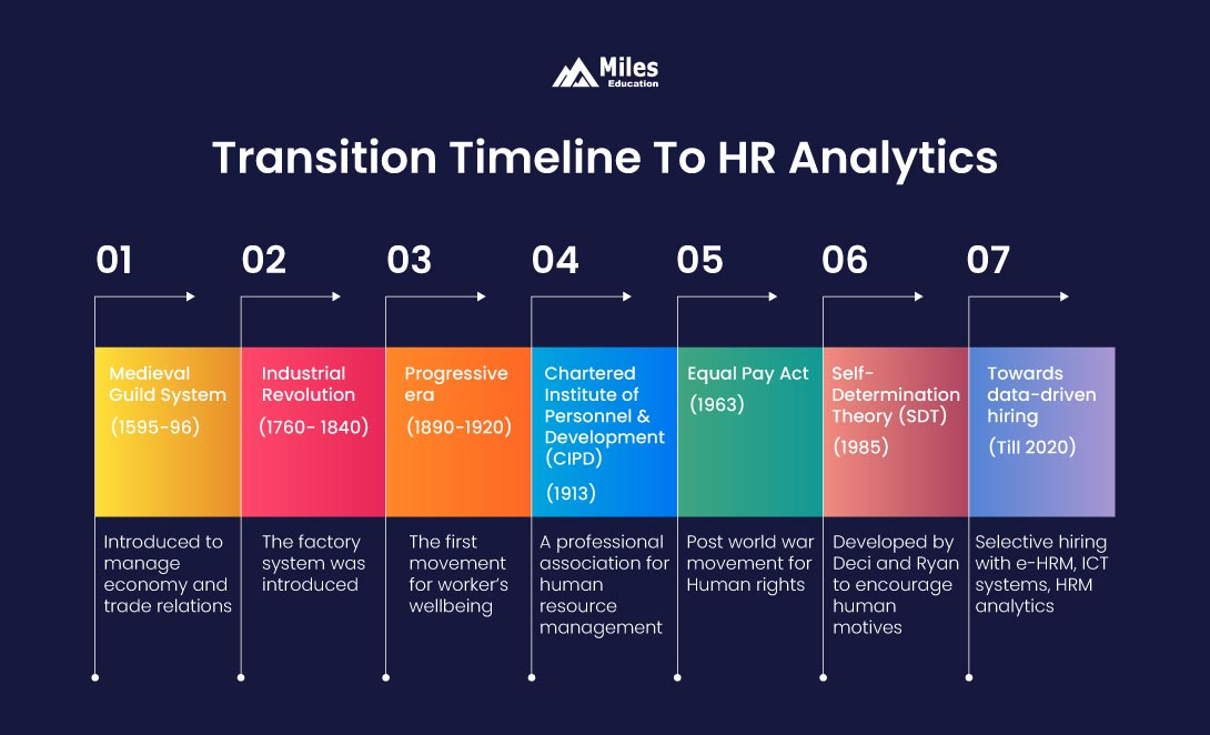 Timeline to HR Analytics